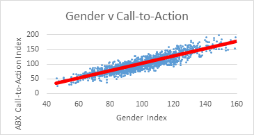 Gender v CTA.png