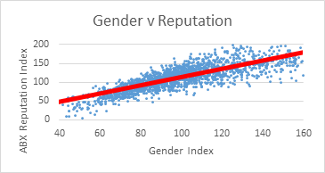 Gender v Reputation.png